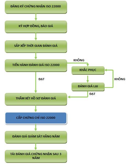 Quy trình chứng nhận ISO 22000